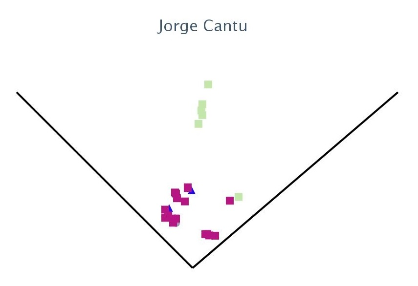 Jorge Cantu: Roltazos (Ground Ball)